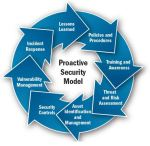 proactive-security-model-01